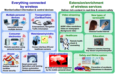 The Next Generation Wireless Network (NGWN) Concept